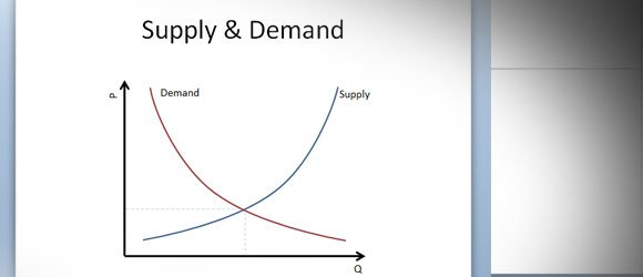 How To Draw a Supply and Demand Graph.