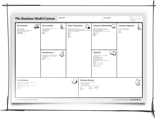 business model canvas and presentations, Powerpoint templates