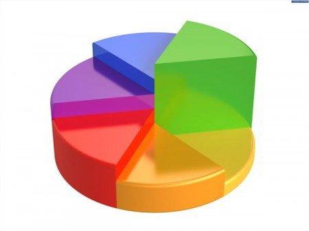 chart quarter circle