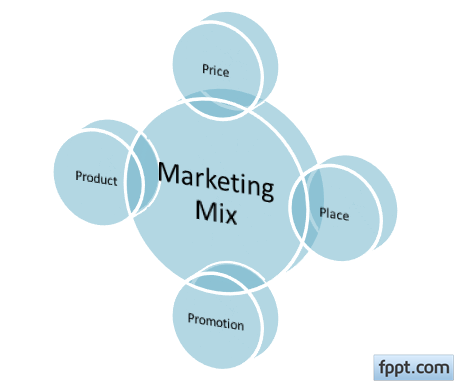 marketing mix for microsoft 4p s The marketing mix model (also known as the 4 p's) can be used by marketers as  a tool to assist in implementing the m strategy m managers use this method to.