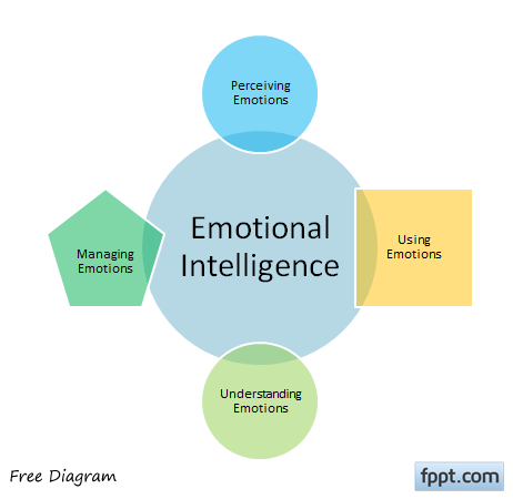 emotional-intelligence-colors-powerpoint-diagram png - FPPT