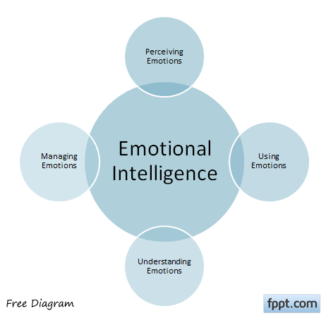 emotional intelligence diagram powerpoint