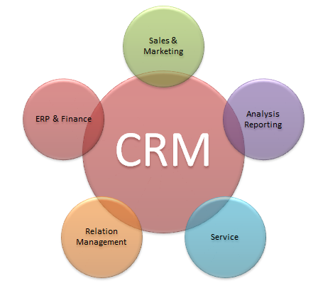 Customer relationship management diagram in powerpoint crm diagram powerpoint ccuart Choice Image