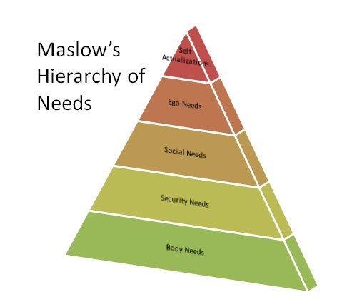 How To Create A MaslowS Pyramid Of Needs In Powerpoint Using Smartart