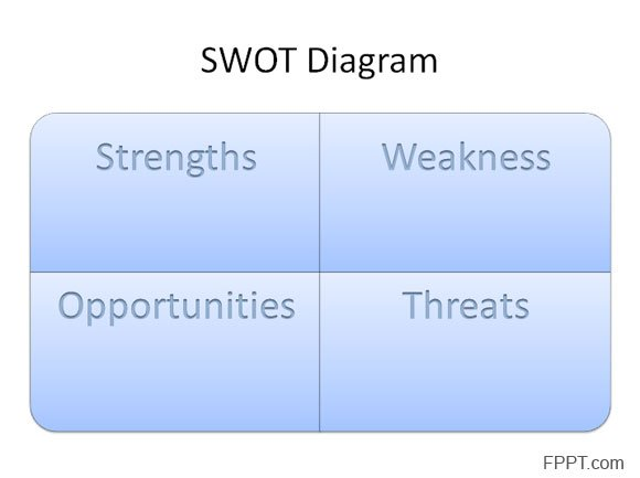 How to make a SWOT Diagram in PowerPoint using SmartArt and Shapes