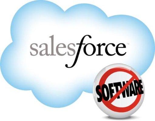 Salesforce (CRM)