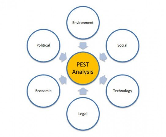 Actions Taken Based On The PEST Analysis Can Also Be Aligned With The  Organization Vision And Change, So PEST Can Also Contribute In This Way.  Pest Analysis Template Word