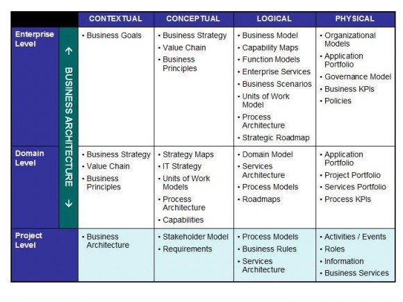 Business architecture diagram for powerpoint 2010 to complete the table you can refer to the link of nevermind the business here is an example flashek Choice Image
