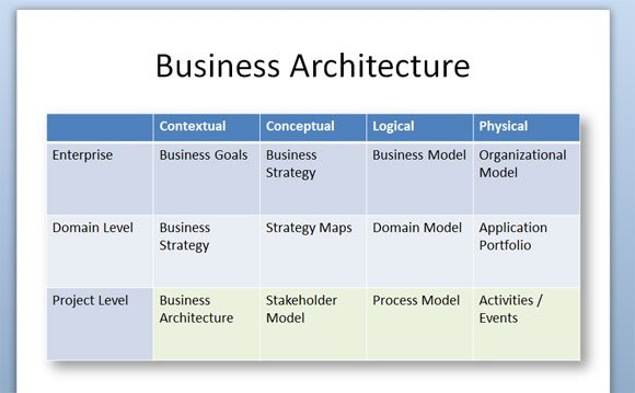 Business architecture diagram for powerpoint 2010 to make a business architecture design in powerpoint you can insert a table with cells representing the different levels and dimensions flashek Choice Image