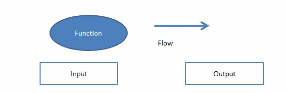 Data Flow Diagram In Powerpoint