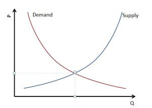 Supply & Demand Chart for PowerPoint 2010