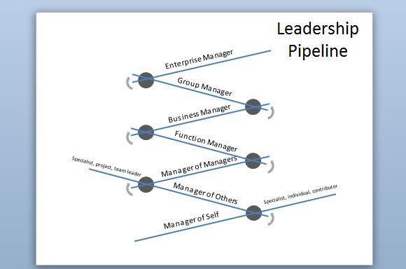 leadership pipeline diagram in powerpoint 2010
