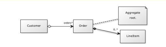 Simple uml diagrams for powerpoint uml ppt template ccuart Images