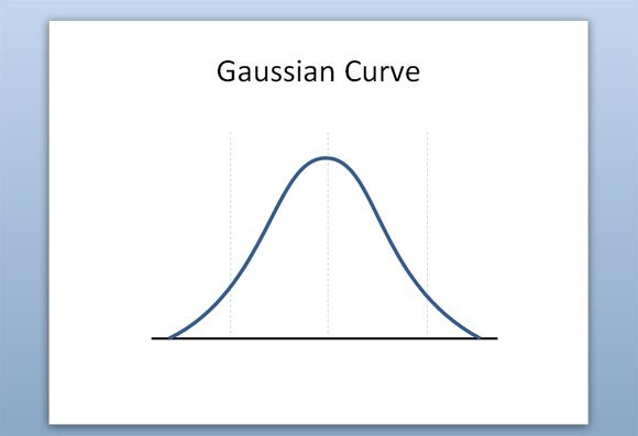 How to make a gaussian curve in powerpoint 2010 ccuart