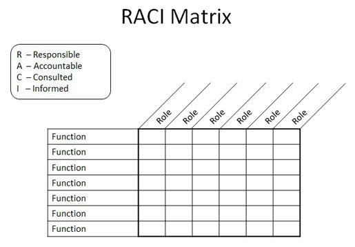 Raci matrix in powerpoint 2010 using tables shapes racio template maxwellsz