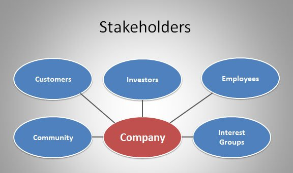 Stakeholder map template stakeholder shapes ccuart Image collections