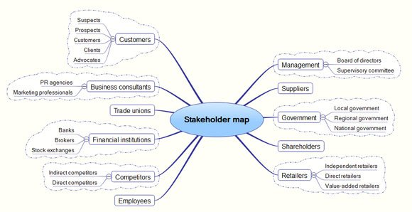 stakeholder map template, Modern powerpoint