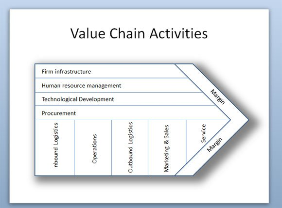 Porter\'s Value Chain Activities Diagram in PowerPoint 2010