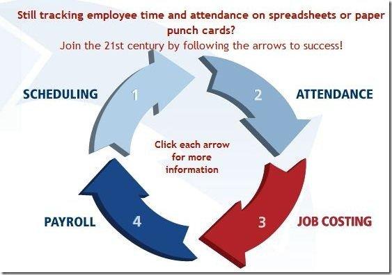 Time and Attendance  Platform TimeTrex
