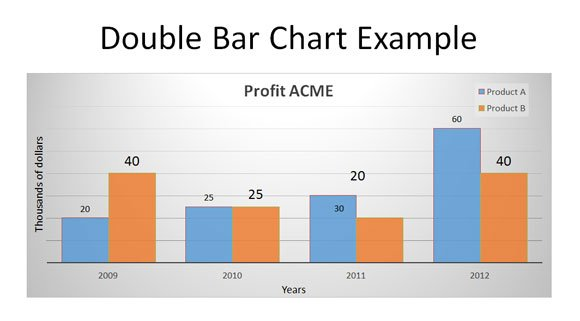 How to make a double line graph in powerpoint 2010 double bar chart pronofoot35fo Choice Image