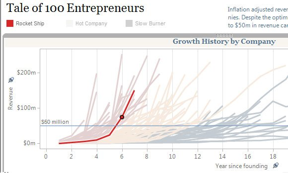 dashboards powerpoint growth history