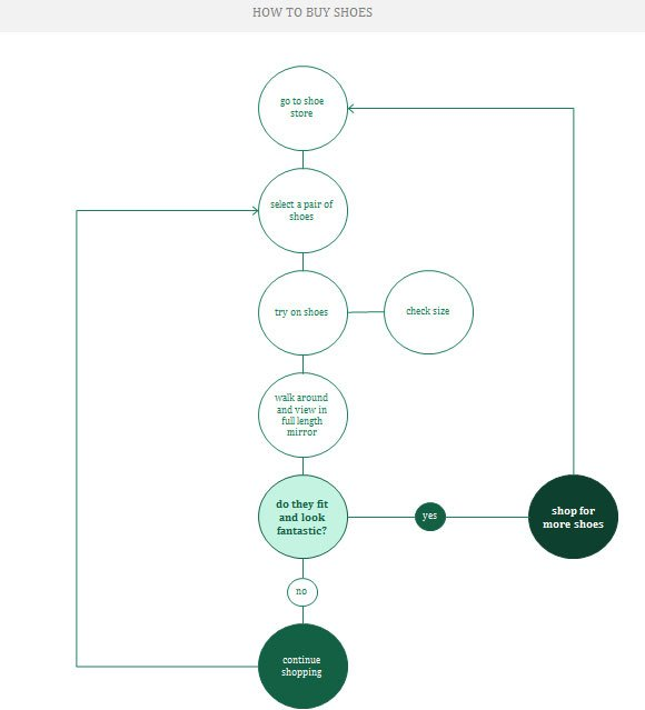 Design A Flowchart In Excel 2013