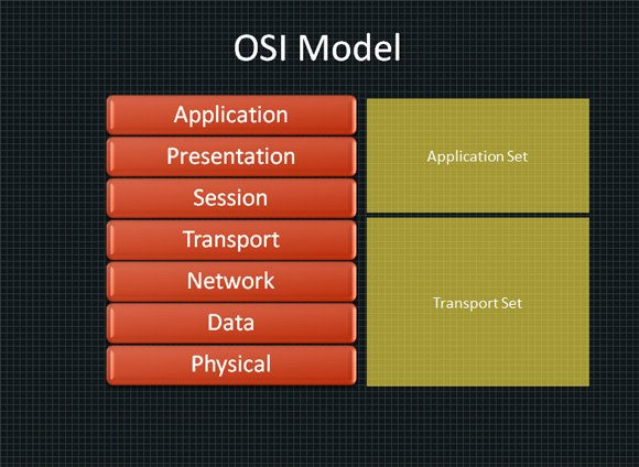 Osi Model In Powerpoint 2010