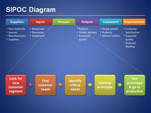 sipoc diagram for six sigma presentations in microsoft powerpoint 2010. Black Bedroom Furniture Sets. Home Design Ideas