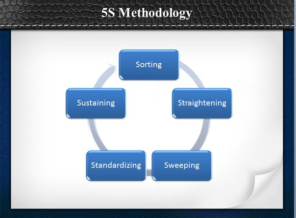 is the 5s methodology, Powerpoint templates