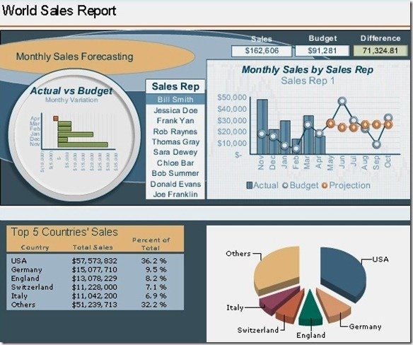 build sophisticated dashboards to present data with sap
