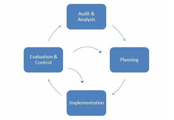 apic model diagram