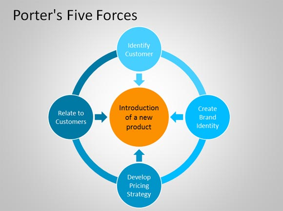 porter five forces template word - porter 39 s 5 forces powerpoint template