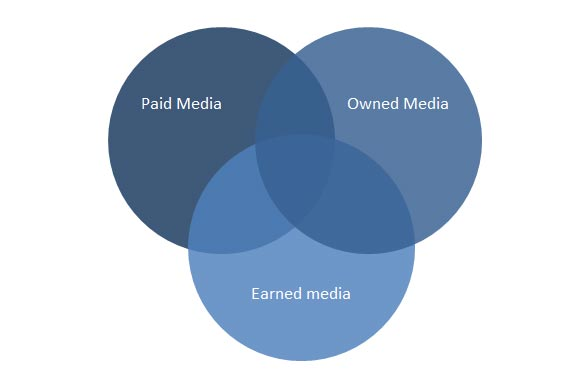 venn diagram powerpoint