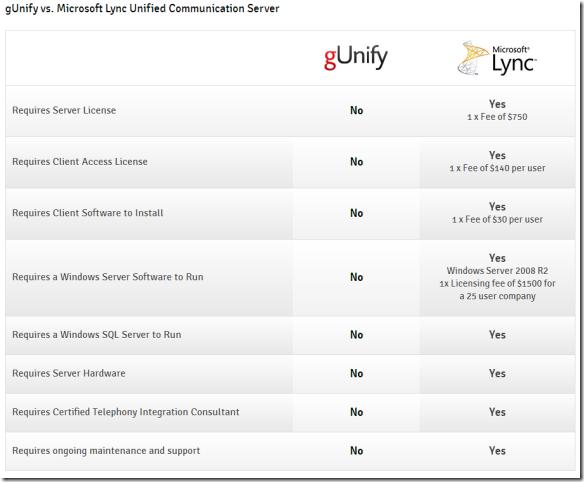 gUnify vs Lync