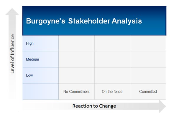 How to Make a Burgoyne\'s Stakeholder Analysis in PowerPoint 2010 for ...