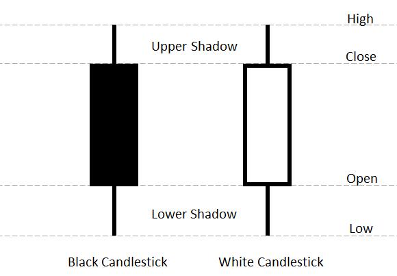 candlestick ppt template