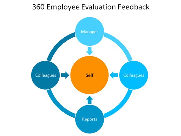 360 Employee Evaluation Feedback Template for PowerPoint