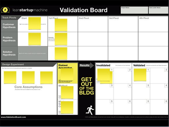 Free Validation Board Template For Powerpoint