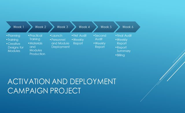 Business process management horizontal process timeline template for powerpoint 2013 wajeb Gallery