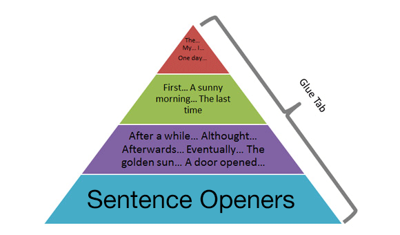 sentence-openers-vcop-template
