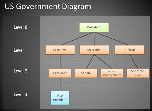 Free tree diagram for powerpoint presentations example us government structure using tree hierarchy diagram ccuart Images