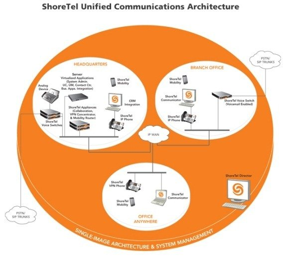How ShoreTel IP Phone Systems Works