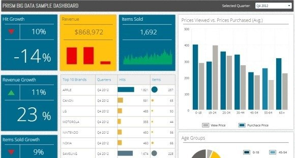 Prism Big Data Sample Dashboard