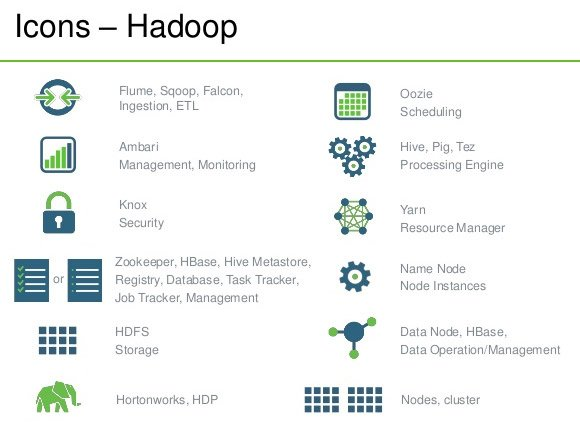 Open source hadoop architecture powerpoint template toneelgroepblik Gallery