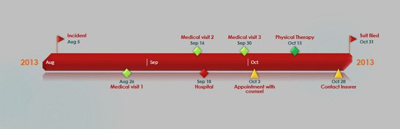 How To Quickly Make A Graphical Litigation Timeline In PowerPoint