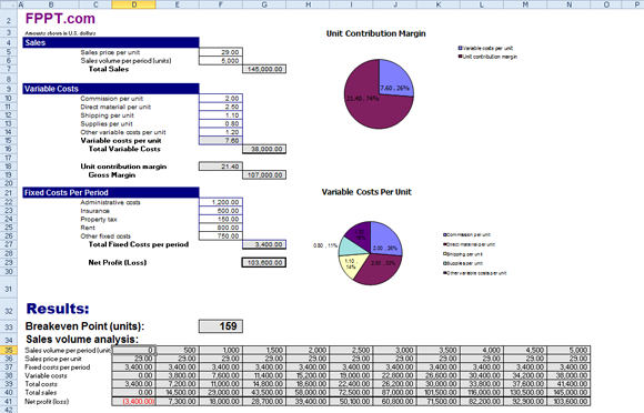 cost volume profit graph excel template - break even analysis using free templates