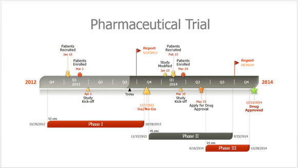 How To Easily Make Pharmaceutical Timelines In PowerPoint - Free timeline template for mac