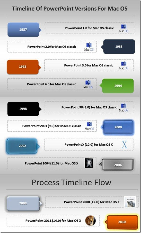 Timeline Of Mac Versions Of PowerPoint