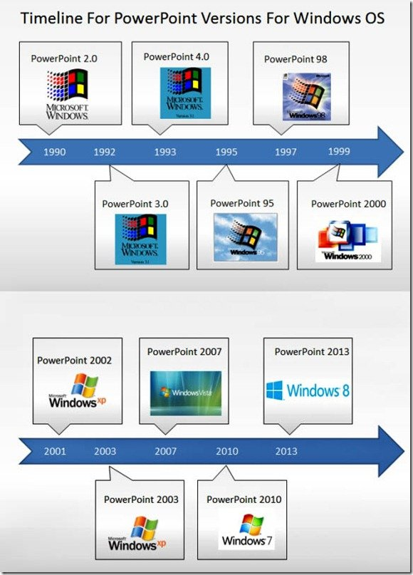 timeline of windows versions of powerpoint