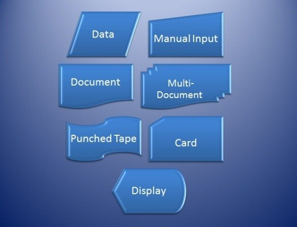 Meaning of different flowchart symbols input and output flowchart symbols ccuart Image collections